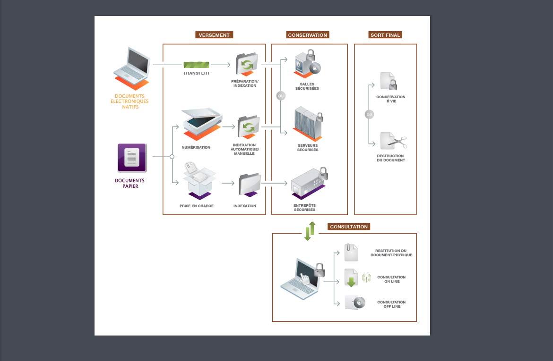 Datavisualisation archivage documents électroniques