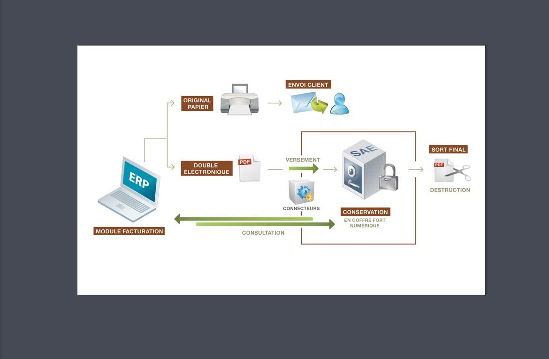 Datavisualisation gestion documents électroniques